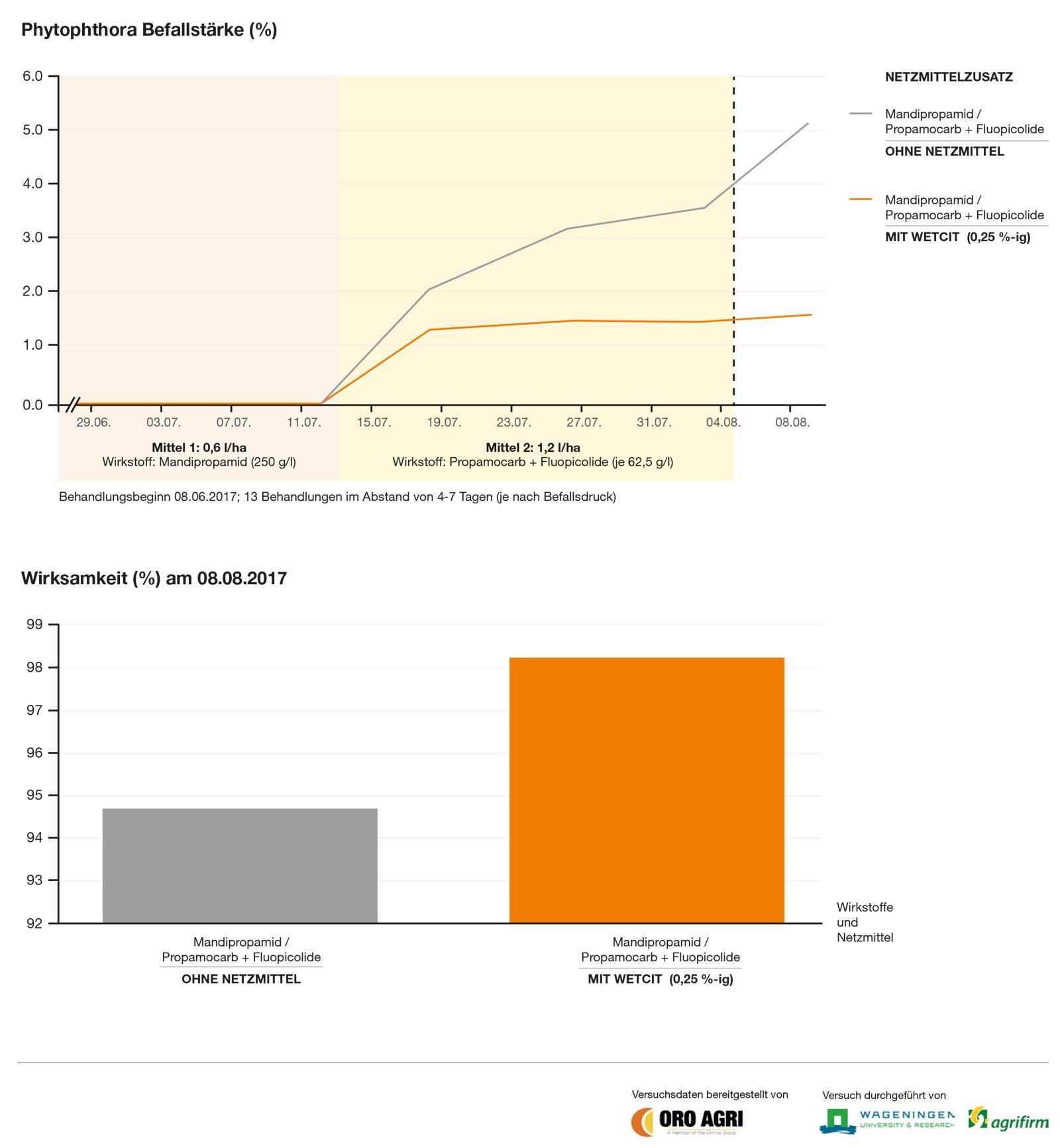 WETCIT 2018 Diagramm Lelystad 2017 alle EU0446 V2